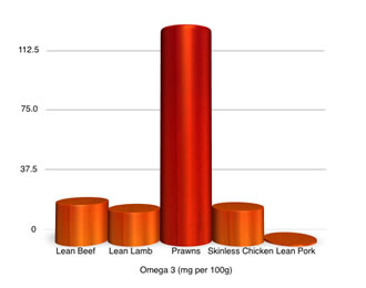 Prawn vs Meat nutrition graph - comparing Omega 3